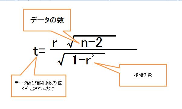 相 関係 数 求め 方